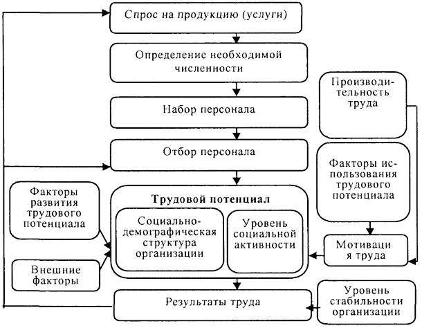 Блок-схема управления наймом