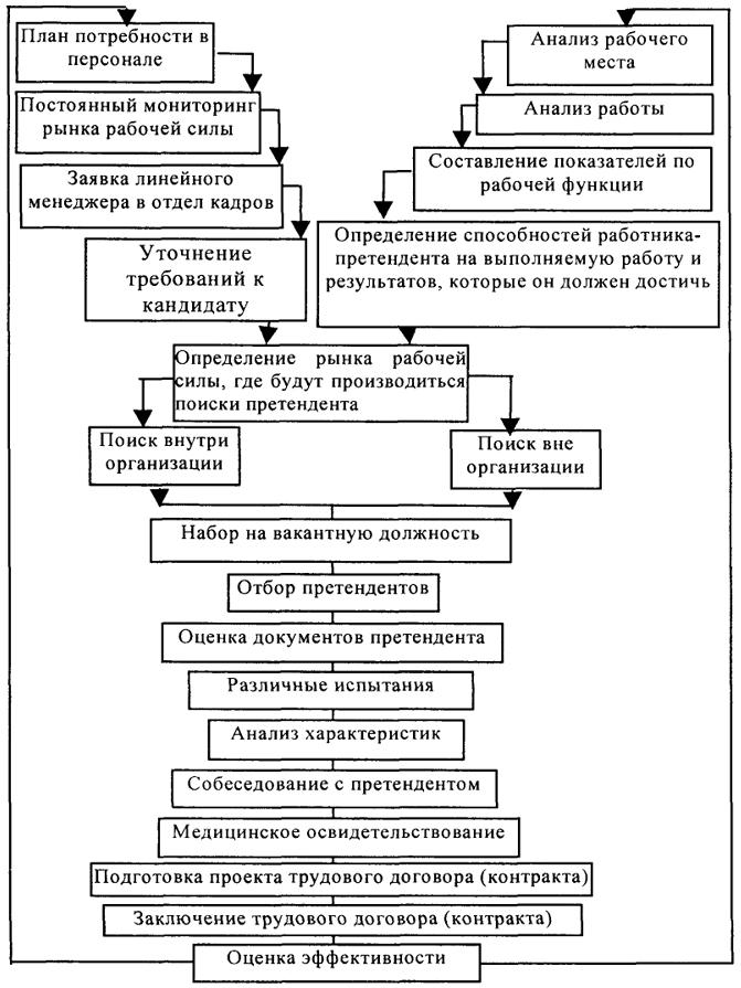 Процесс отбора персонала