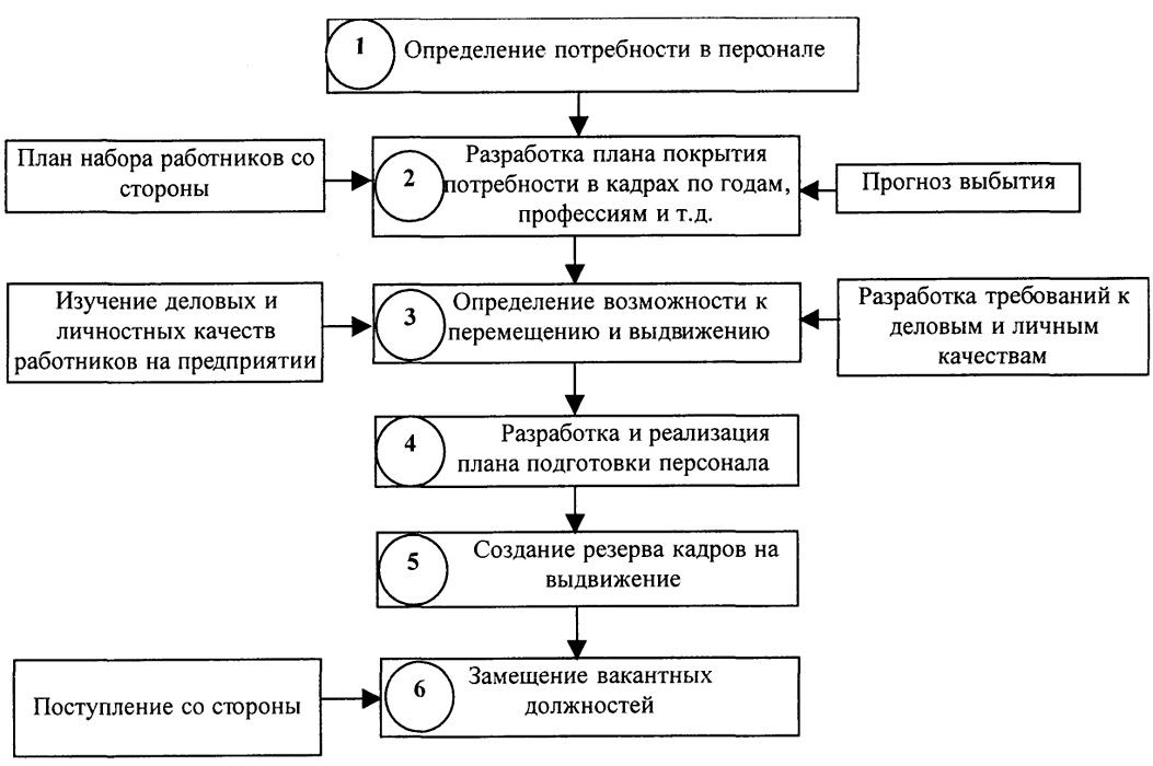 Этапы формирования программы