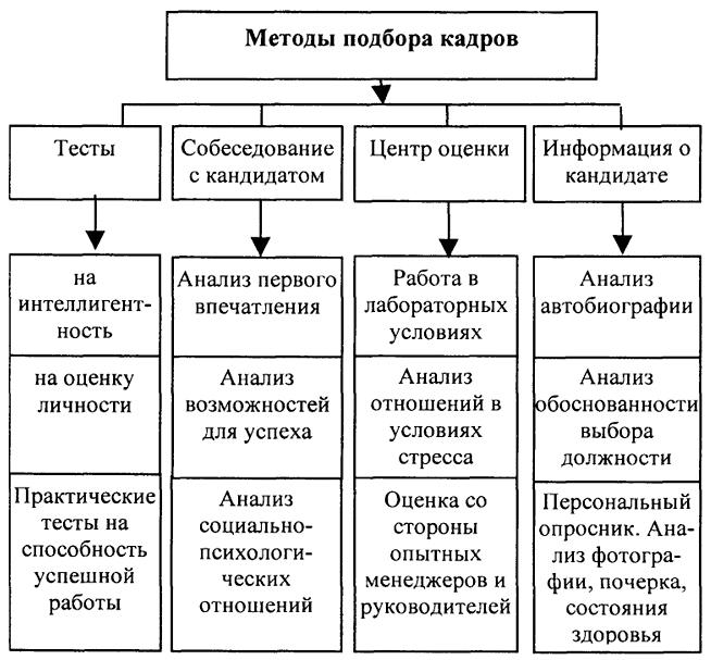 Методы подбора персонала.