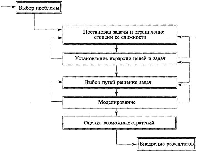 Схема системного анализа для