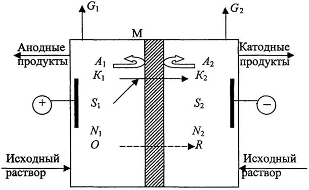 мембранного электролизера