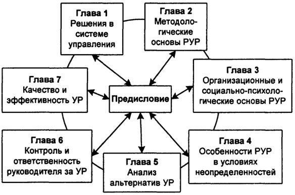 Логическая схема изучения РУР