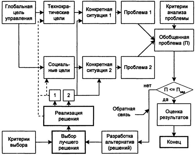 Обобщенная схема процесса