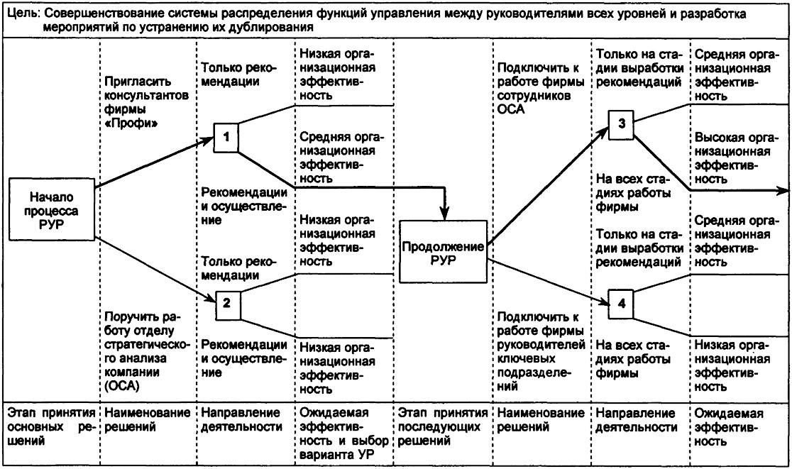Упрощенная схема дерева
