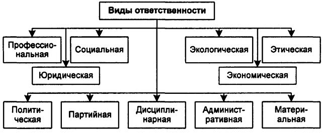 Должностная Инструкция И Материальная Ответственность