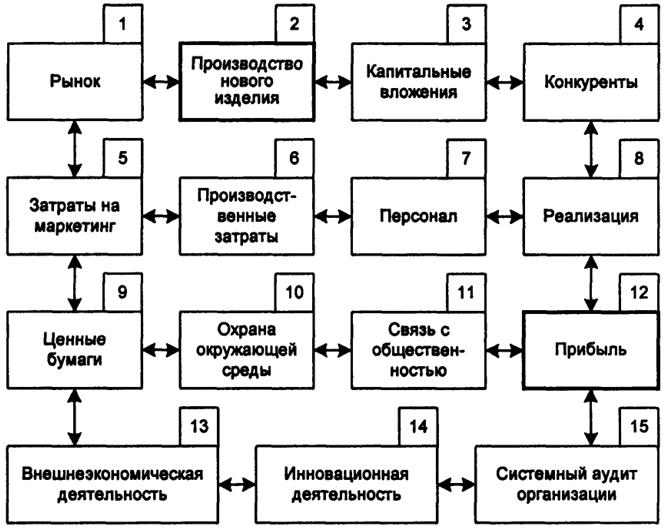 Схема основных объектов