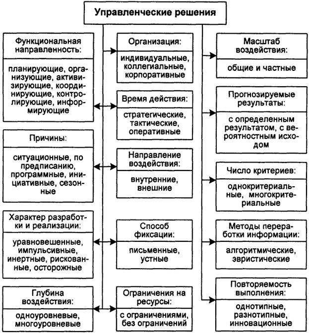 Классификация УР