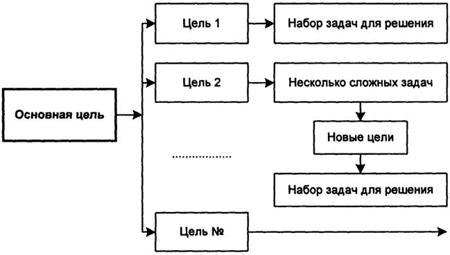 Схема разукрупнения целей и