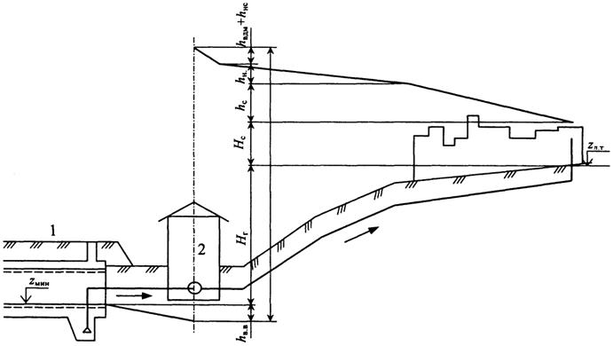 2 - насосная станция II