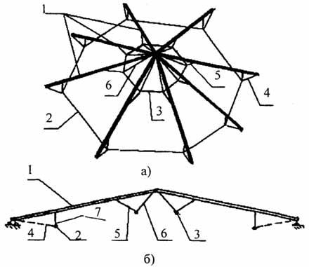 Схема гибридного купола: а