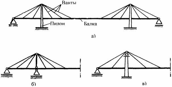 Схемы вантовых мостов а