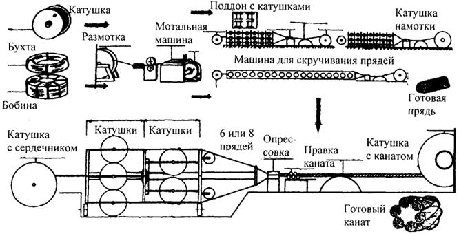 Схема стального каната
