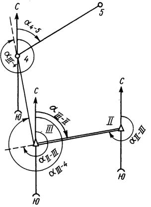 Схема вычисления дирекционных