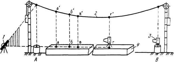Схема струнно-оптического