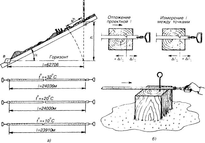 Измерение расстояний рулетками приведение к горизонту