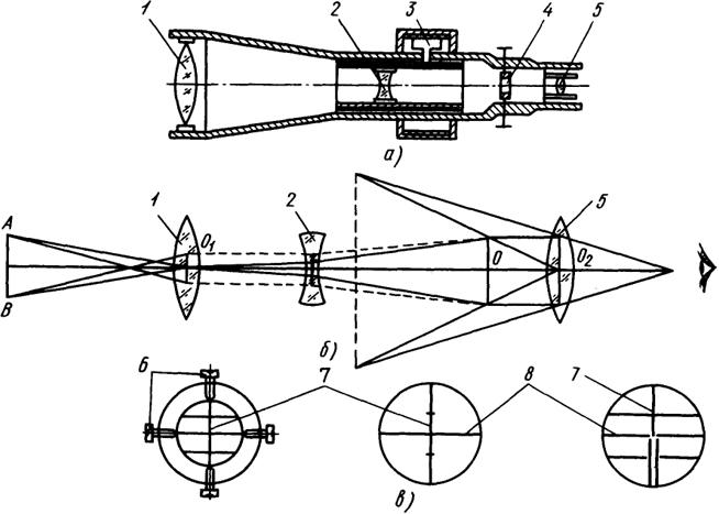 Зрительная труба (разрез а),