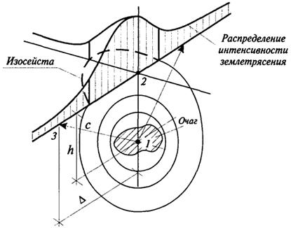 Модель схемы землетрясения: 1