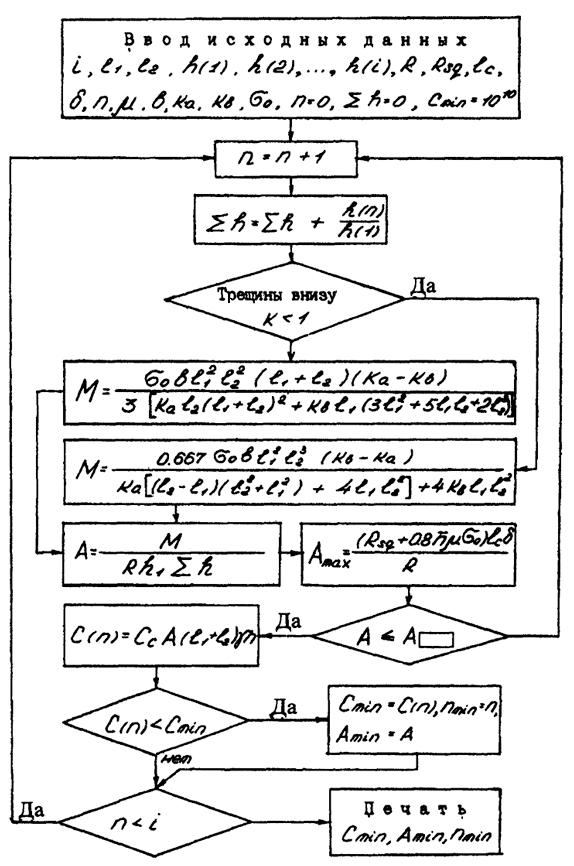 Блок-схема расчета поясов