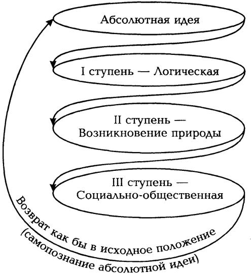 282. Схема гегелевской