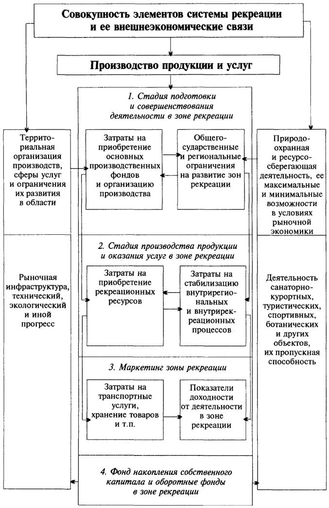 Блок-схема связей и структура