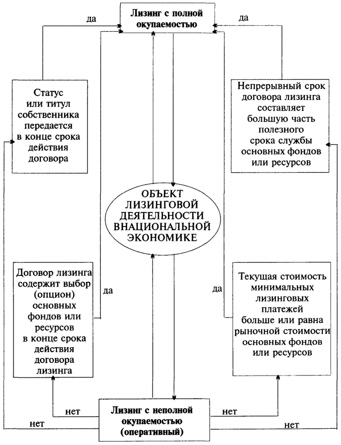 Блок-схема классификации типов