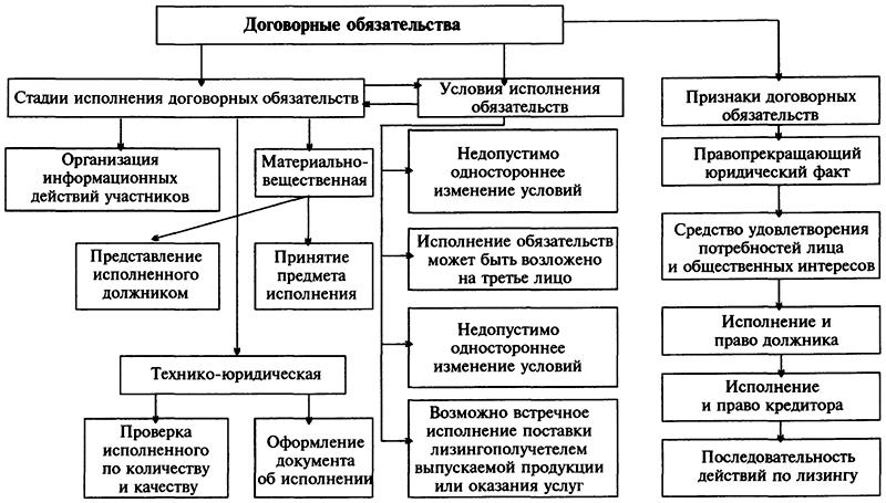 Блок-схема стадии исполнения