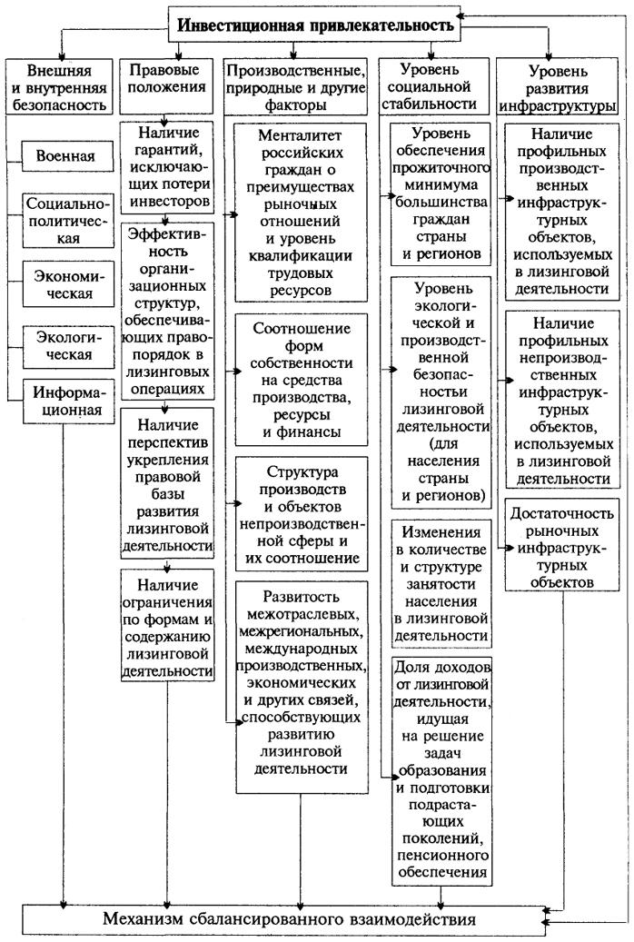 Блок-схема связей элементов