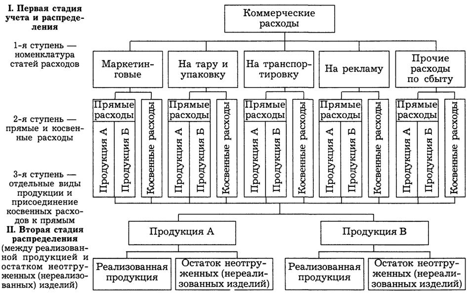 Учебник Бухгалтерский Учет Учет Реализации Готовой Продукции 2013