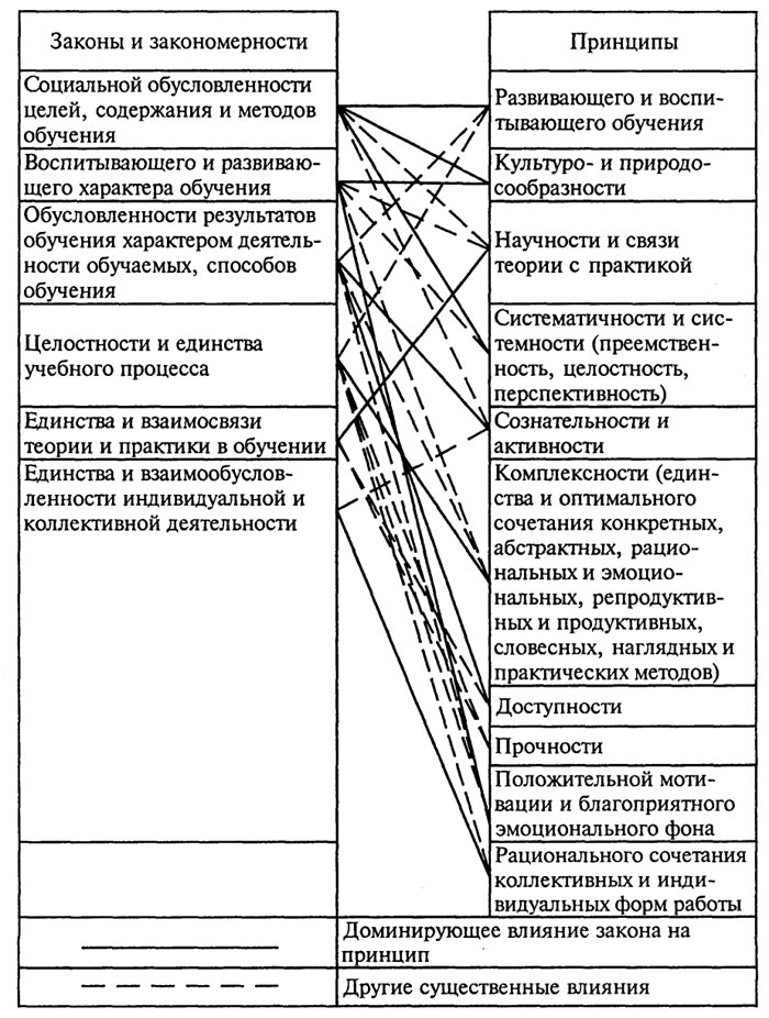 закономерности и принципы
