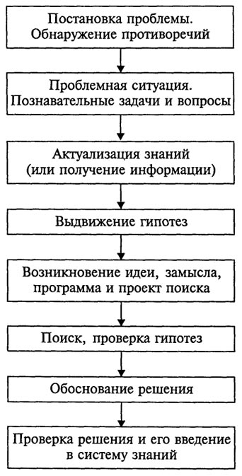 Структуру проблемного обучения