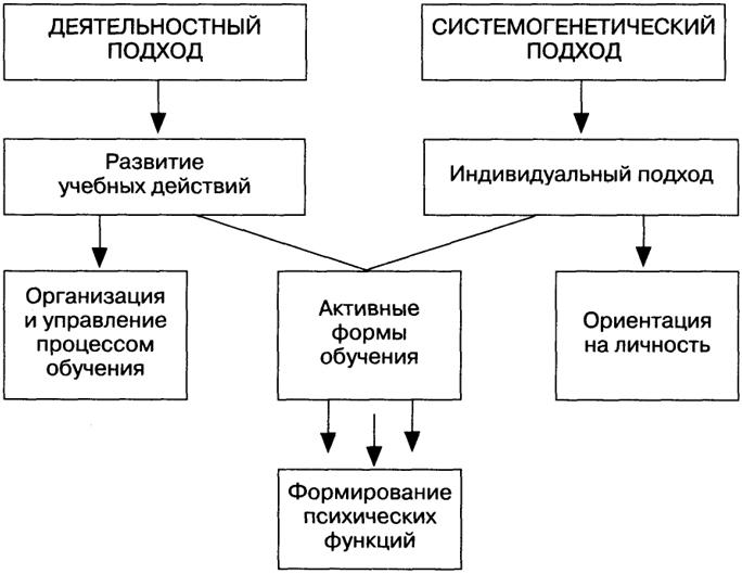 Опорная схема по теме структура и особенности дидактики