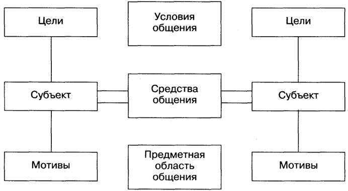 Психологическая структура