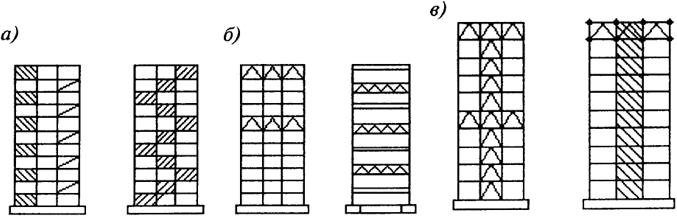 Схемы рамно-связевых систем: а