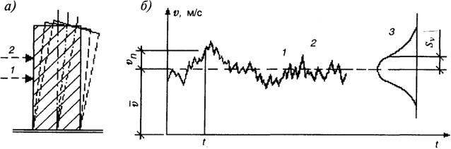 а - схема динамических