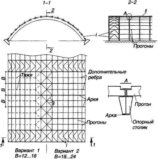 Покрытия с опорными арками