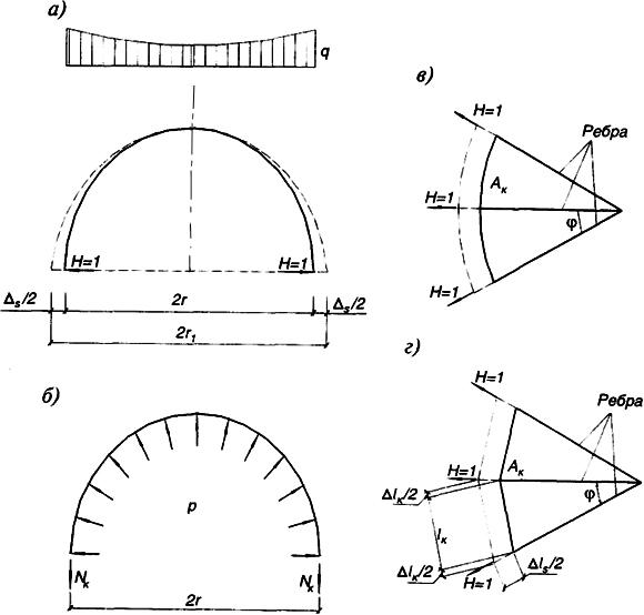 в - расчетные схемы кольца