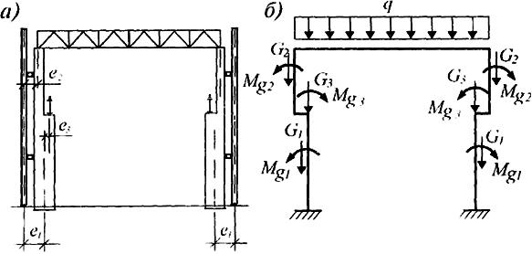 Схема загружения рамы