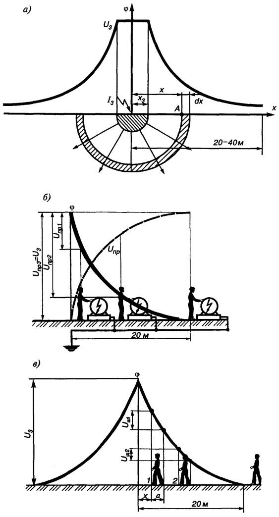 Растекание тока в грунте (а);