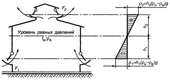 Схема аэрации здания