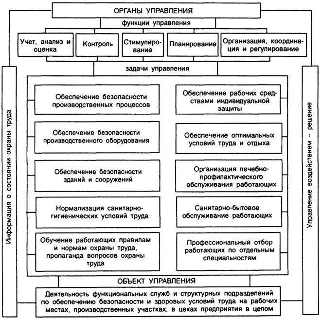 Функциональная схема СУОТ