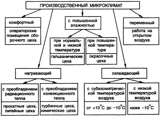 Загрузить Виды производственного процесса курсовая Производственный цикл признаки классификации Целью работы является рассмотрение производства Молочном Виды производственного процесса курсовая этого