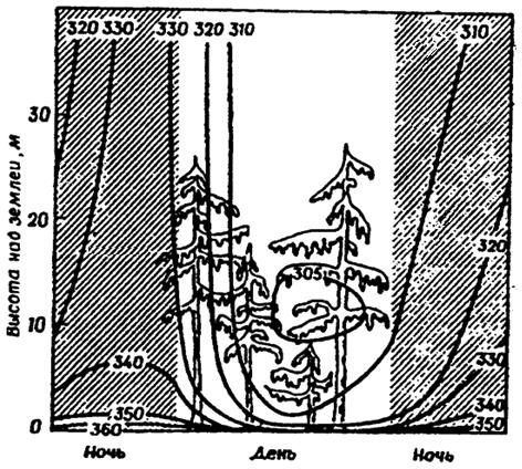 профиля концентрации СО2 в