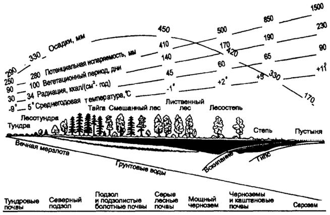 Схема изменения климата