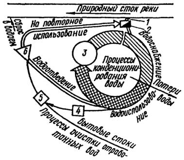 Схема оборотного водоснабжения
