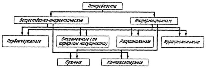 Общая схема потребностей