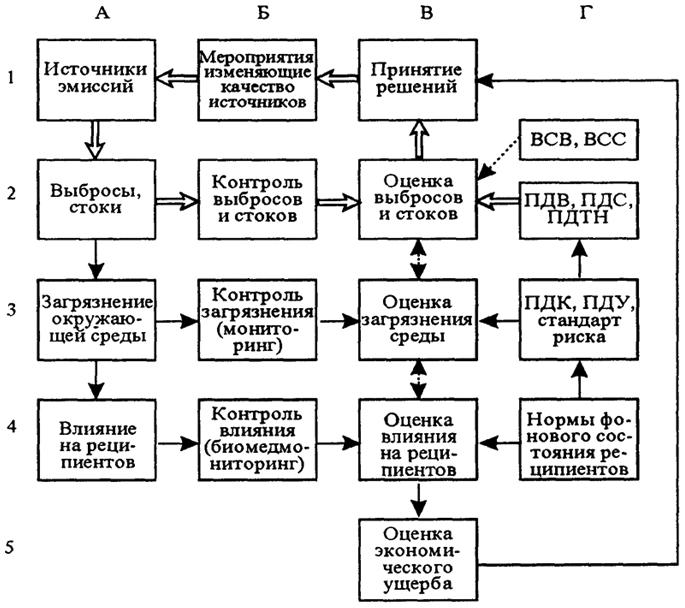Схема управления загрязнением