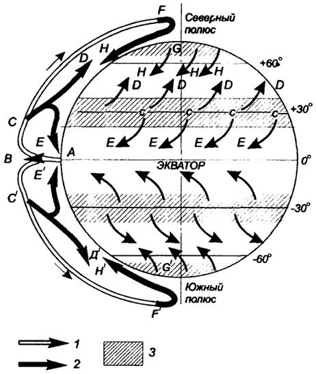 Упрощенная схема общей циркуляции воздушных масс атмосферы: 1 - теплый воздух; 2 - охлажденный воздух; 3...
