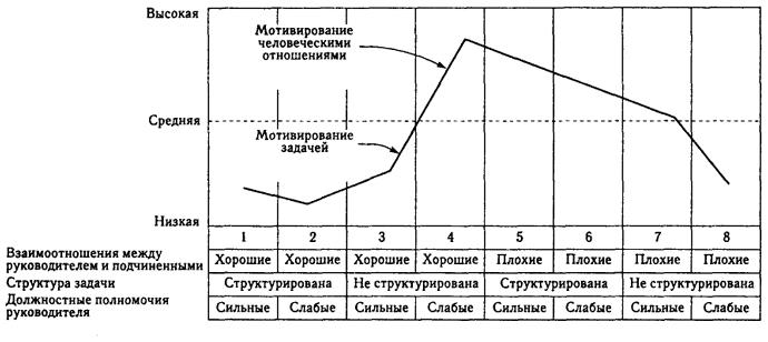ситуационными факторами в модели руководства ф фидлера являются