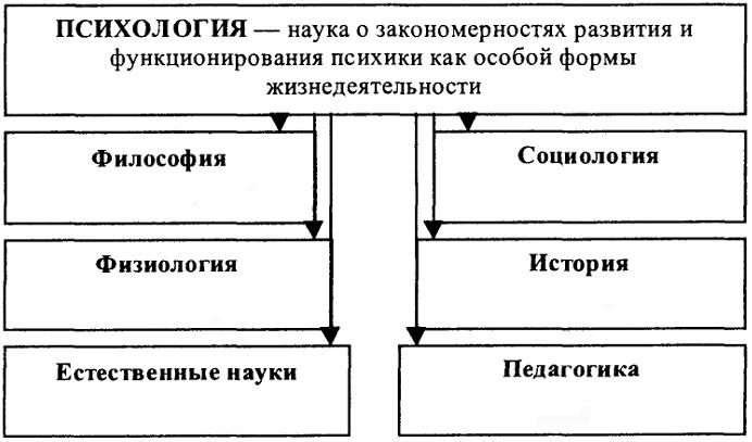 Схема 5. Связь психологии с